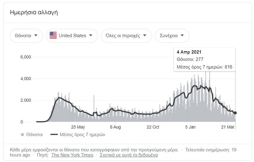 Ηνωμένες Πολιτείες Αμερικής θάνατοι από COVID-19.
